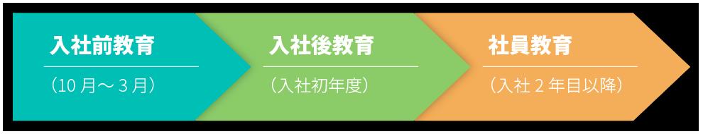 入社前教育 (10月~3月) 入社後教育 (入社初年度) 社員教育 (入社2年目以降)